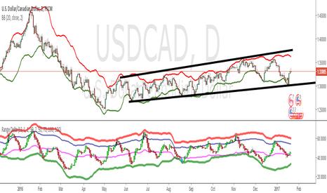 USDCAD: Range Delta Heiken Ashi Bollinger|Buy/Sell |OB & OS Candles