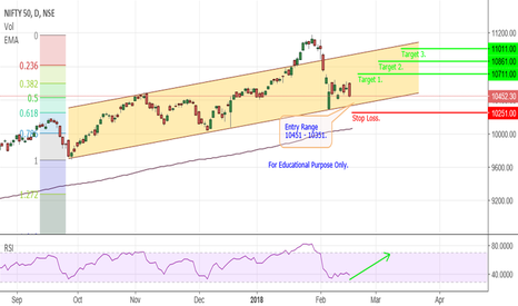 NIFTY: Nifty - Channel.