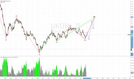 UKOIL: И снова надежда на лонг