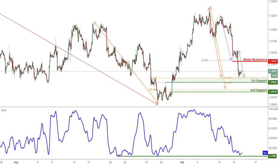 USDCAD: USDCAD Approaching Support, Potential For A Bounce