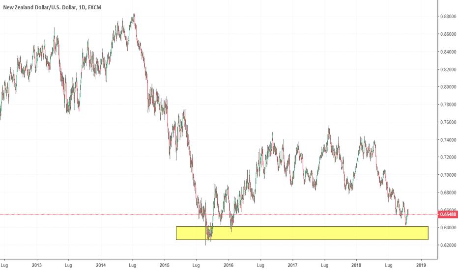 NZDUSD: NZD\USD