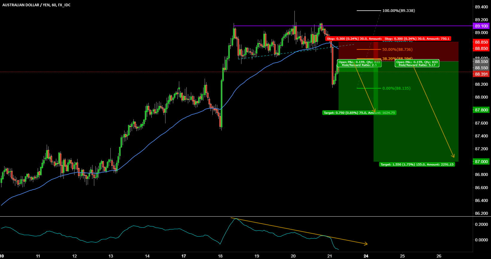 AUDJPY SELL SETUP
