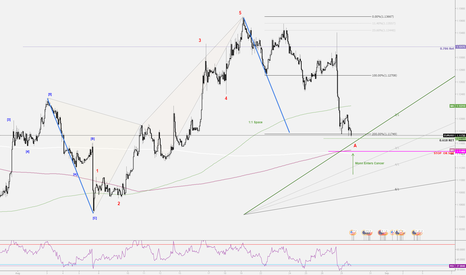 EURUSD: Eurusd Bullish Pattern.Possible Wave-A.completed