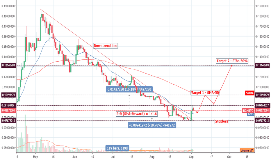BCHBTC: BCH/BTC cycle for 119 days! Breakout!