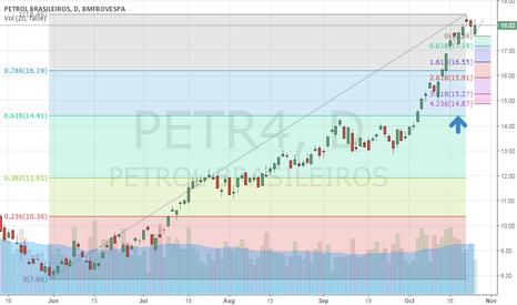 PETR4: deve voltar ao 0.61% de fibo