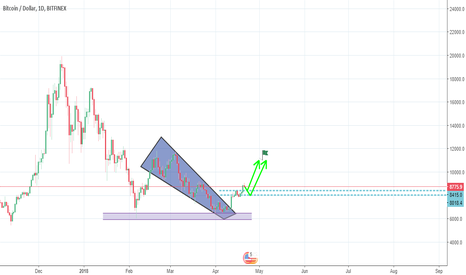 BTCUSD: What if I told you bitcoin will never see $,7000 again