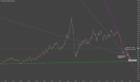 CL1!: Oil BEARISH Resumption - Update Showing long term support line
