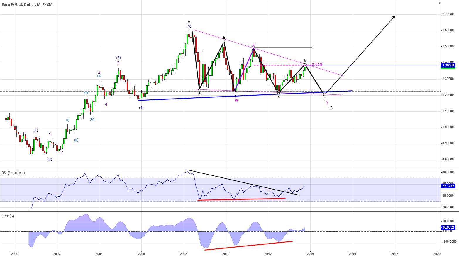 Major EURUSD reversal coming up..
