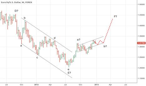 EURUSD: EURUSD Weekly forecast