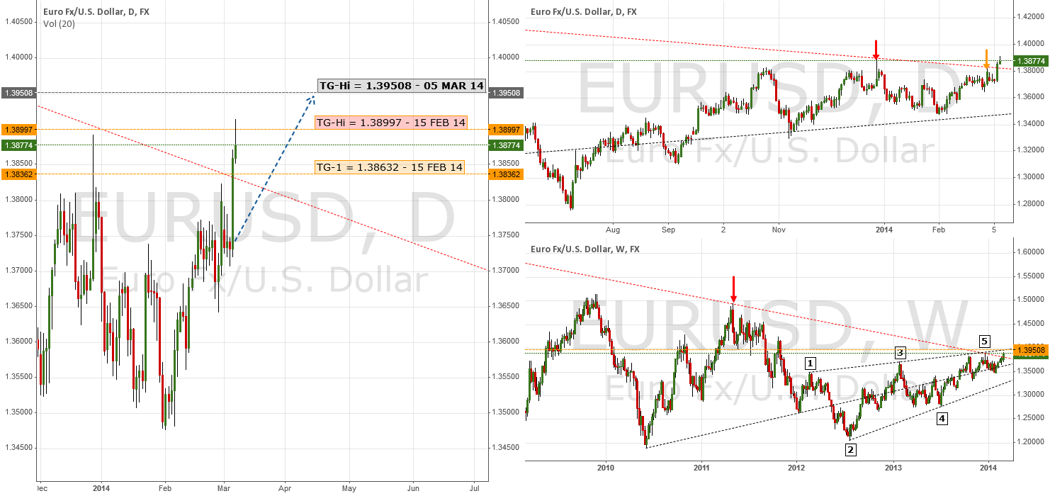 Update: Second Target Hit | $EUR $USD $USDX