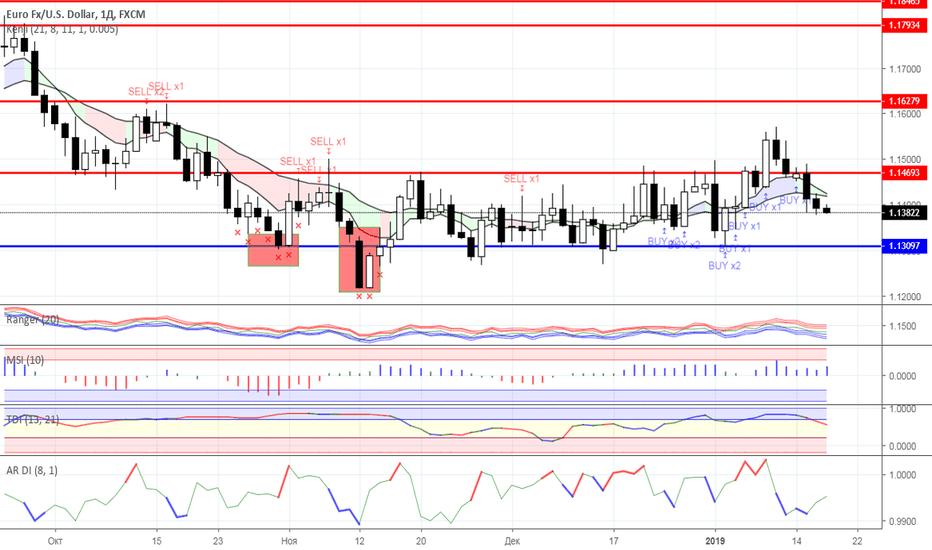 EURUSD: Диапазонная торговля: валютный рынок на 17.01.2019 года