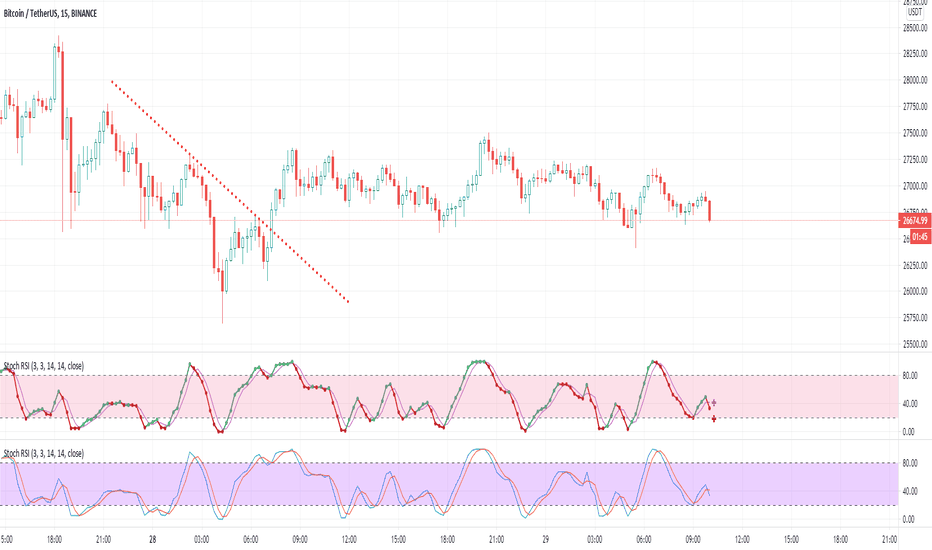 Stochastic RSI (STOCH RSI) — Technical Indicators