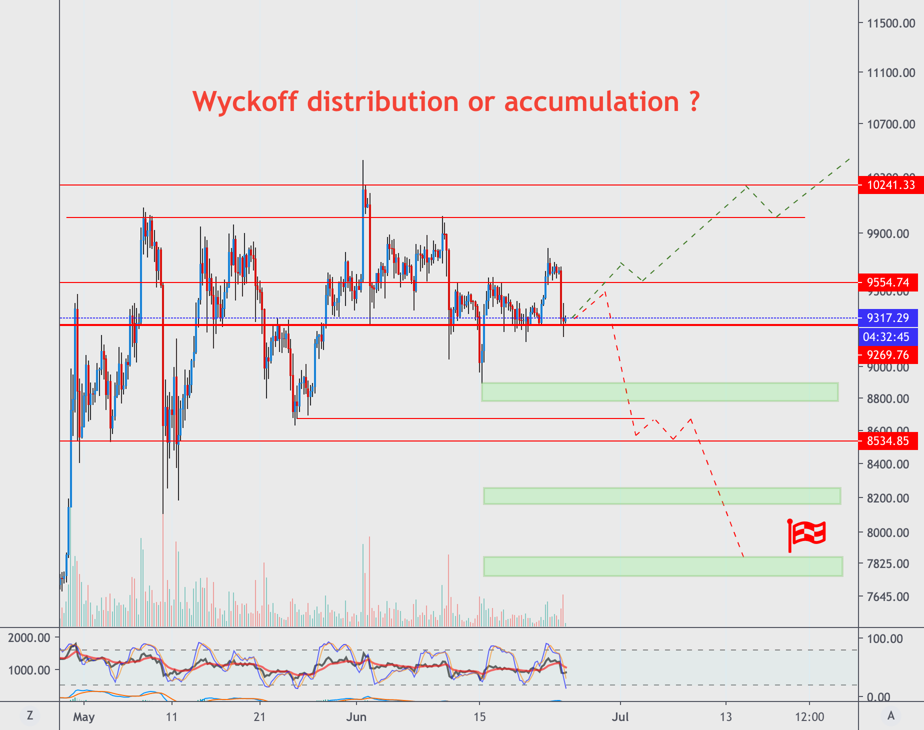 Wyckoff distribution or accumulation ?
