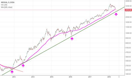 IMV: Merval - Acercandose a la base línea de tendencia alcista