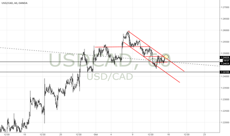 USDCAD: $USDCAD Possible Bull coming? $USD $CAD