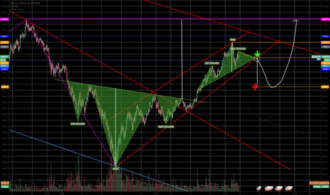 BTCUSD: Possible Head and Shoulders developing