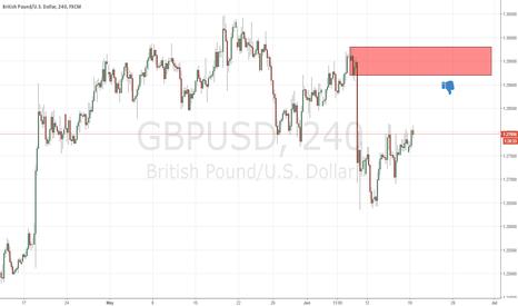 GBPUSD: supply at gbpusd