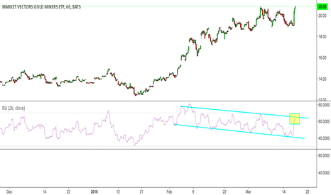 GDX: GDX hitting resistance on well defined RSI channel