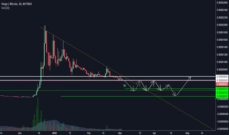 XVGBTC: short xvg possíbilidade de queda de 50%!!