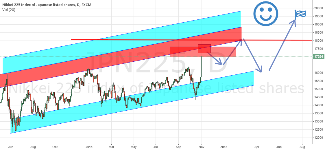 Nikkei Probable move - Bullish moment