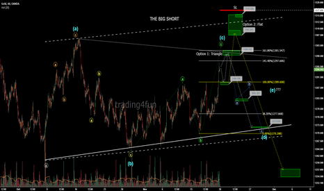 XAUUSD: Short setup in gold