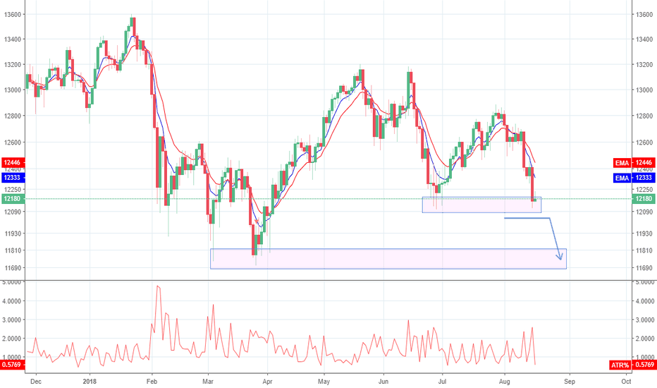 GER30: DAX - TESTING IMPORTANT LEVEL