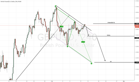 GBPUSD: GBP/USD prepping for a sell