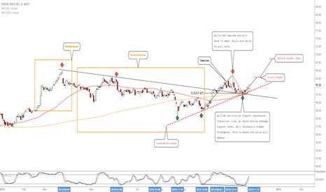 DW: DW: Expecting Longs To Come In Here After Correction & Markdown
