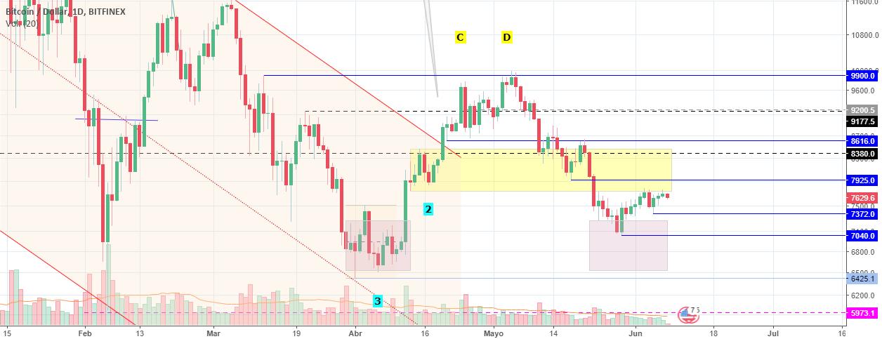 Bitcoin (BTCUSD) - Análisis de Price Action (1D)