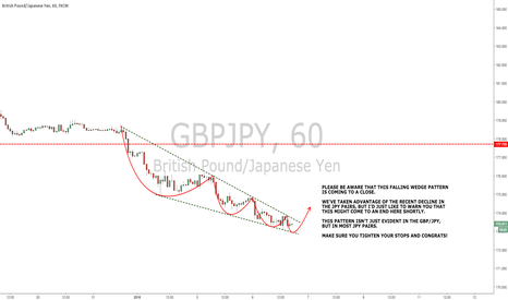 GBPJPY: FALLING WEDGE PATTERN MIGHT COME TO AN END SHORTLY.