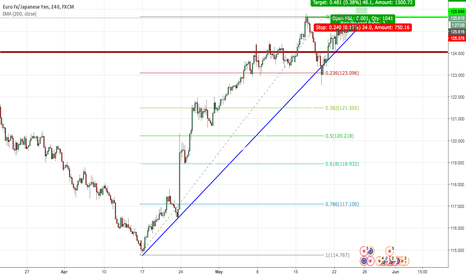 EURJPY: EURJPY - Trade of the Week