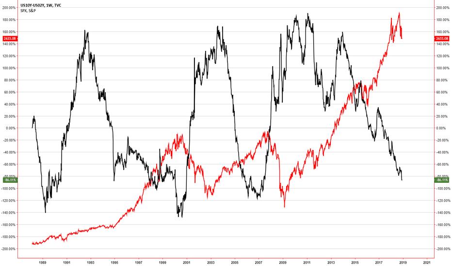 US10Y-US02Y: 2/10yr Yield spread vs SPX