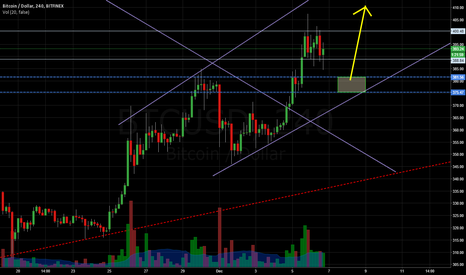 BTCUSD: Bears For a Day... or Two