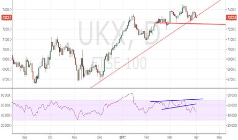 UKX: FTSE 100 – Bearish Marubozu, Sub-7300 levels likely