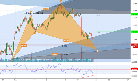 USDJPY: UJ Cypher Building