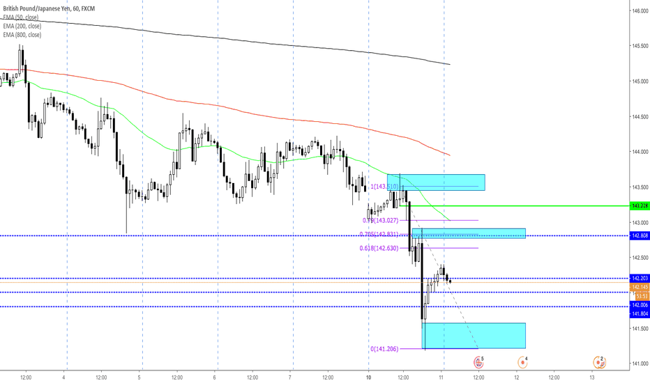 GBPJPY: GBP JPY Short Anylsis