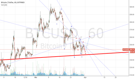BTCUSD: 31mar2015_shortTermLong, stil holding qtrly shorts
