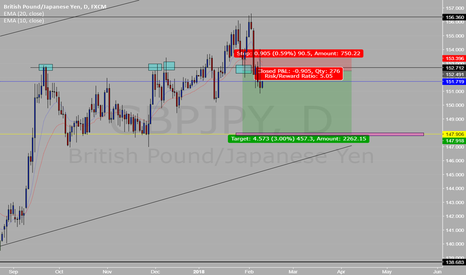 GBPJPY: GBPJPY SHORT (Daily) #41