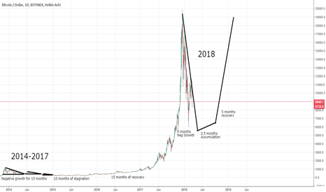 BTCUSD: The Road to Recovery for Bitcoin and Altcoins
