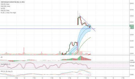 UNH: $UNH Retrace and Breakout