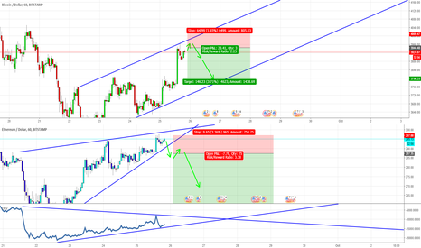 ETHUSD: BTCUSD and ETHUSD Short? Yes, we think so at least....