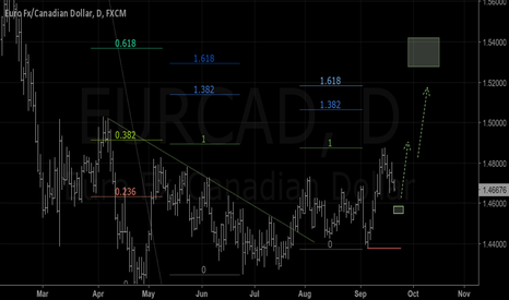 EURCAD: Move up to 1.5+ expected
