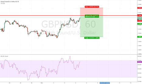 GBPUSD: structure based short gbp/usd