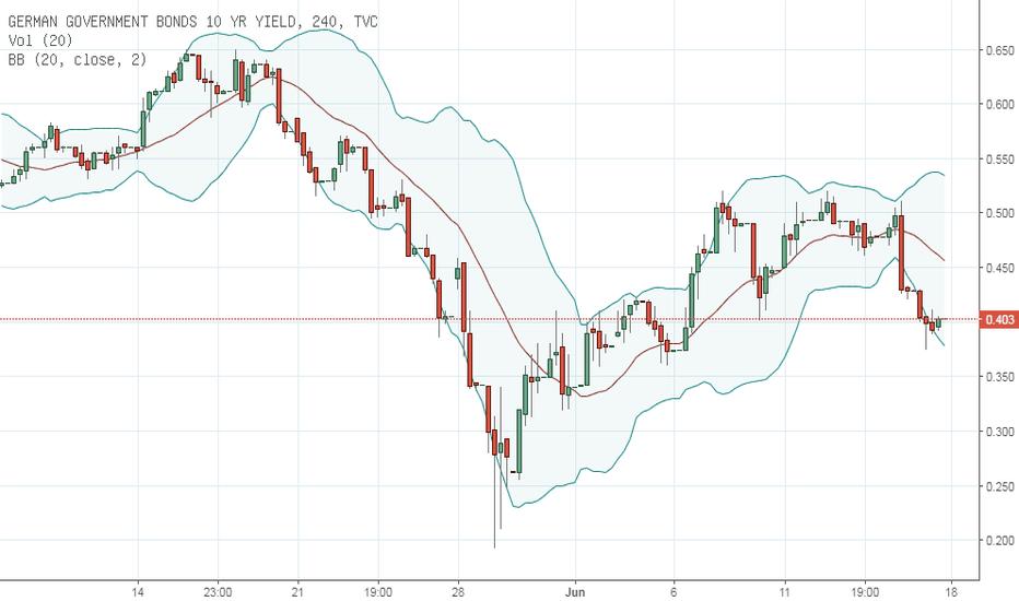 DE10Y: ECB, Gold, Oil. Pentingnya faham News