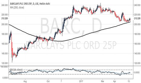 BARC: 200 DMA bounce