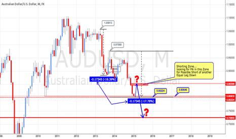 AUDUSD: AUD/USD Update