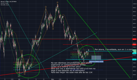 BTCUSD: BTC USD agregue una observacion sobre la idea