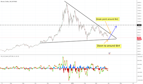 BTCUSD: BTC is going to pump (re-drawn)?