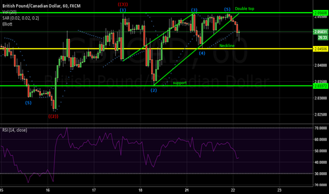 GBPCAD: GBP/CAD H1 Double Top