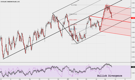 USDCAD: USDCAD daily with Median Lines & RSI